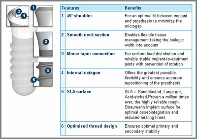 A Periodontal Expert: ITI Dental Implant System - One system fit all
