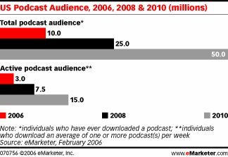 US podcast audience