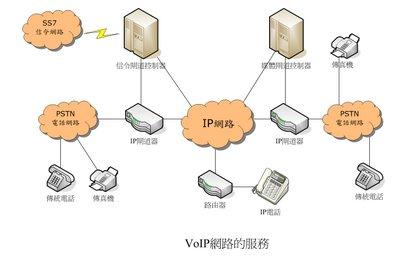 VoIP網路架構