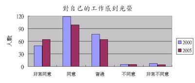 華語教師對自己的工作感到光榮