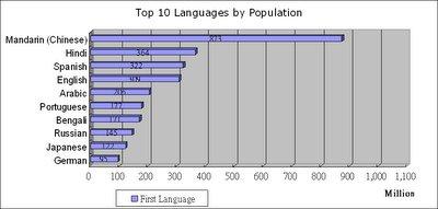 世界十大語言 (L1)