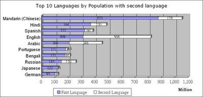 世界十大語言 (L1+L2)