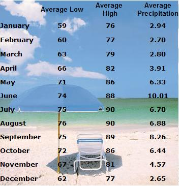 Fort Lauderdale Florida Temperature Averages and Fort Lauderdale Weather