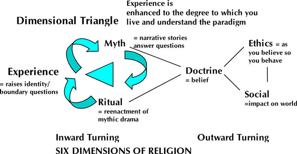 the 6 dimensions of religion essay 511 six dimensions of religious strength essay examples from best writing company eliteessaywriterscom get more persuasive, argumentative six dimensions of.