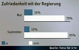Zufriedenheit mit der Regierung in Deutschland, Mai 2006 - September 2006