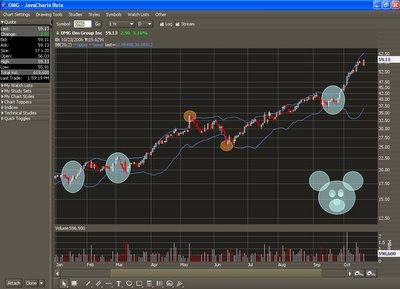 Stock options band