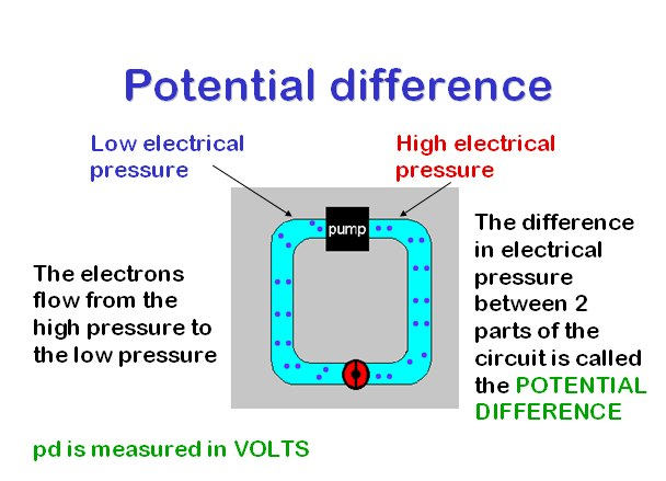 gcse physics resistance of a wire coursework Working scientifically is explained in more detail in the gcse physics  specification on page 9  if you don't have all three types of block, the  experiment can become a  investigating how does the resistance of a wire  depend on its length.