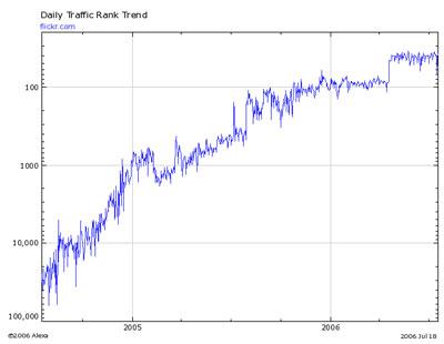 Call Of The Wild Plot Diagram: detritus.: July 2006,Chart