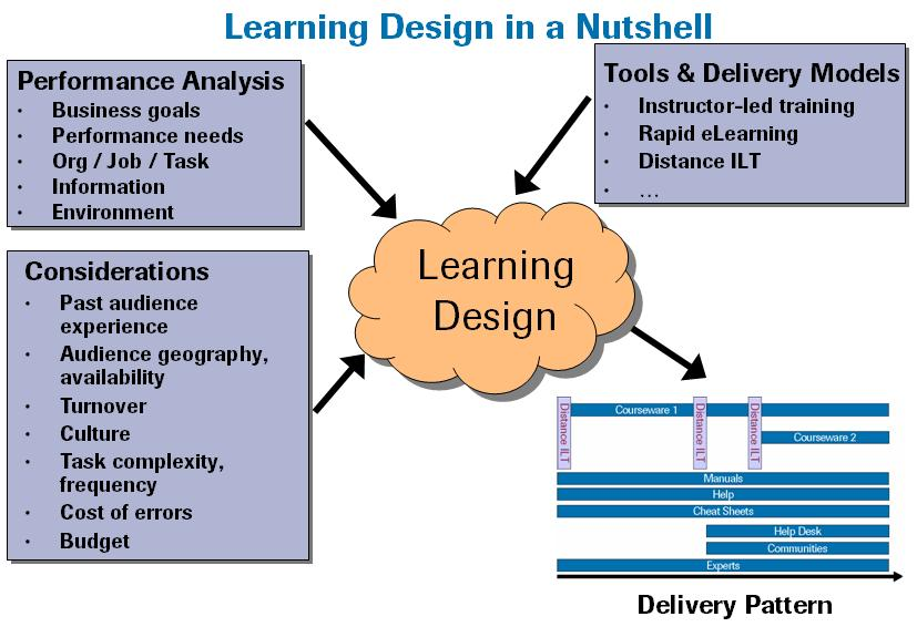 Monday Question - Learning Design Different Now?