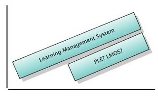 technology adoption graph: LMS replaced by PLE as LMS features grow beyond user needs while other factors remain unchanged