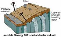 Landslide Geology Image