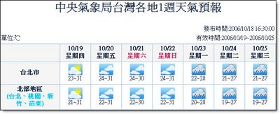 週六天氣已沒有偶雨的標示