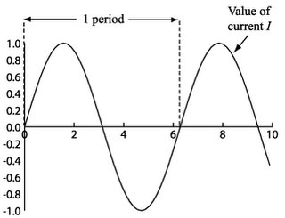 Sinusoidal