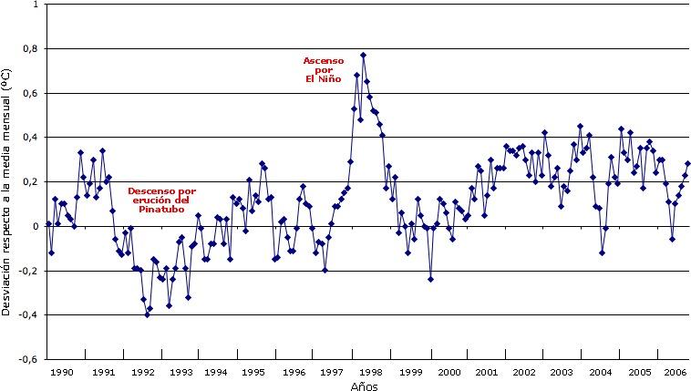 El calentamiento global no tiene que ver con las acciones del hombre. Temperatura_global