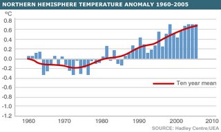 Global termperature trends - graph from 1960 to 2005