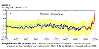 Graphic showing the earth temperature from AD 200 to AD 2000 from proxy temperature indicators.