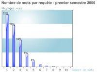 Etude webrankinfo sur les tendances de recherche : le nombre de mots contenus dans une requêtes en fonction des pages vues