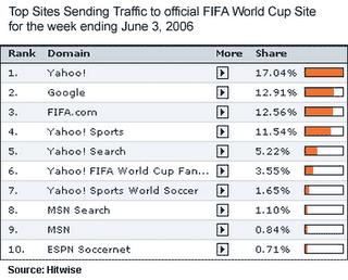 Etude Hitwise sur les moteurs de recherche et la Coupe du Monde de football