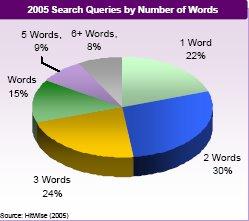 Les tendances de requêtes des internautes en 2005 : nombre de mots clés