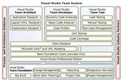 Visual Studio Team System diagram