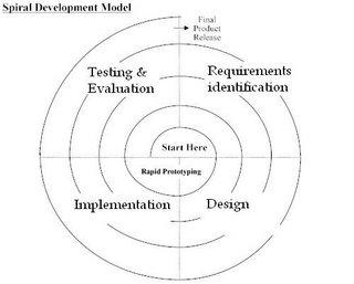 spiral development methodology