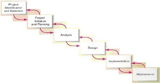 project development methodologies For most modern software development projects, some kind of spiral-based methodology is used over a waterfall process there are several choices.