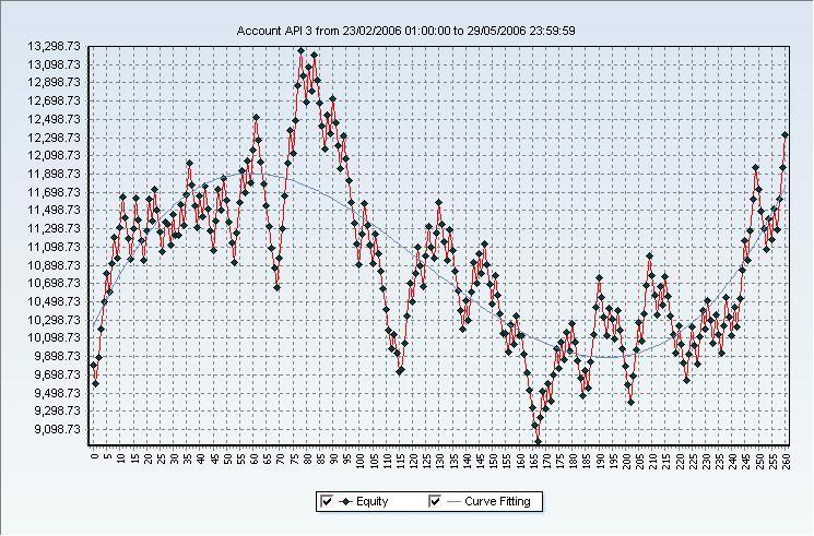 Forex charts api