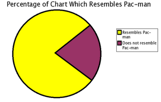 pacman chart