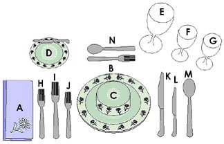 A Brief History Of Table Service Dinning Etiquette A Brief