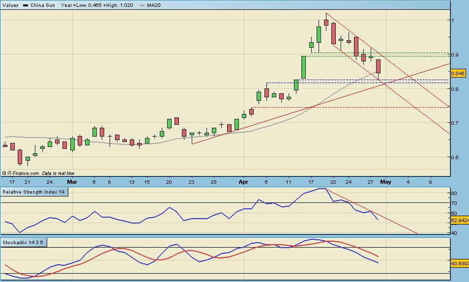 Z74 Stock Chart