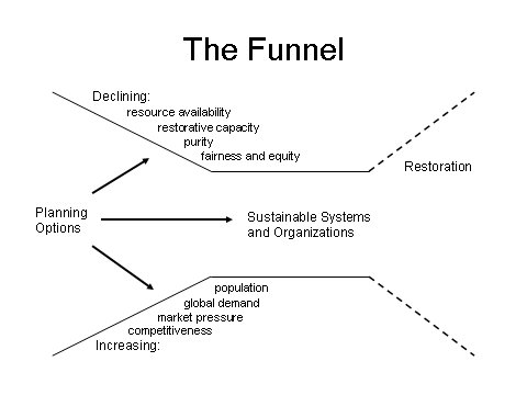 Strategies For Sustainability The Funnel