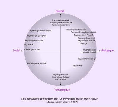 domaine de la psychologie