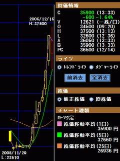 なぜか株価が急上昇