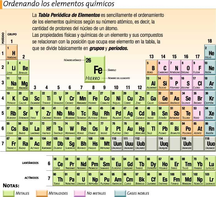 Tratecnologiagabo clasificacin de los elementos clasificacin de los elementos urtaz Choice Image