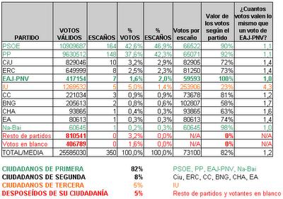 Resultados electorales generales 2004