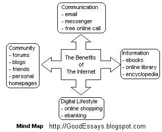 good essay writing brainstorm ideas for your essay then you should write the points on the mind map do not waste your time drawing a complex mind map a simple mind map will look like this