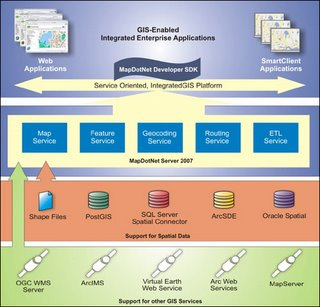 MapDotNet Server 2007 Architecture