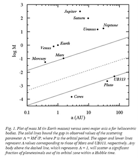 Figure 1 from Stephen Soter, 'What Is A Planet', http://arxiv.org/abs/astro-ph/0608359