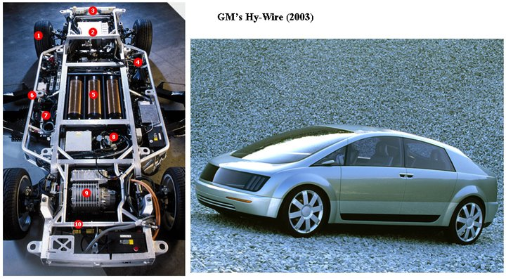 Cost Of Hy Wire Car
