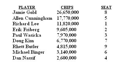 2006 WSOP Main Event Chip Counts, Start of Final Table
