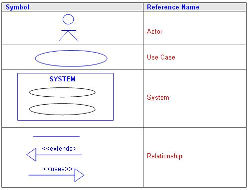an introduction to some uml diagrams  use case diagrams   quick    use case diagrams   explanation of the symbols