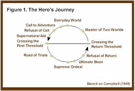 cinderellas heroic journey essay