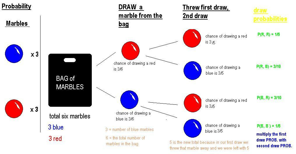 Pre cal 40s winter 06 scribe post day two of probability unit the answer depends on what marble i threw away so we can draw a tree diagram and solve for the probabilities ccuart Image collections