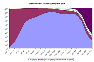 Distribution of Image Types by Image Size