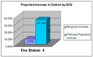 LAFD Fire Station 4 Activity and Population Statistics