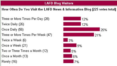 LAFD News Blog Visitor Frequency Poll