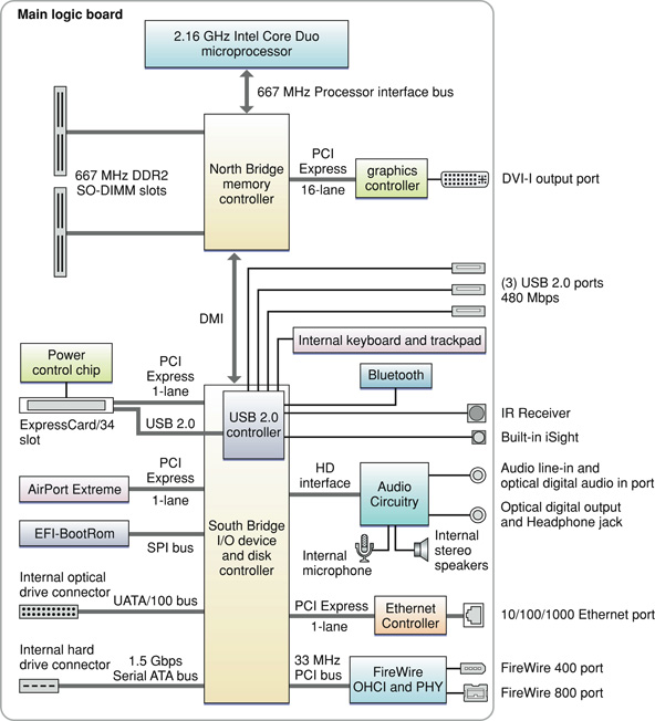 pomme lumi re intel based mac block diagram rh pommelumiere blogspot com
