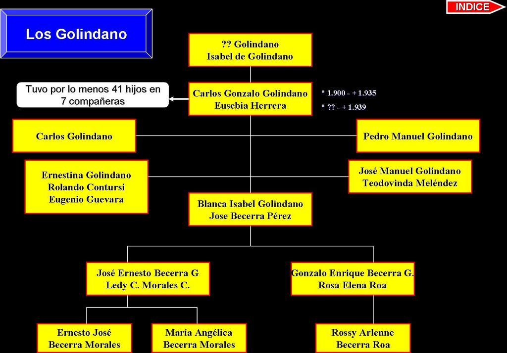 La familia Pérez de Michelena