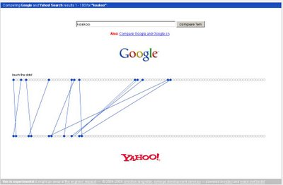 positionnement de koakoo sur google et yahoo
