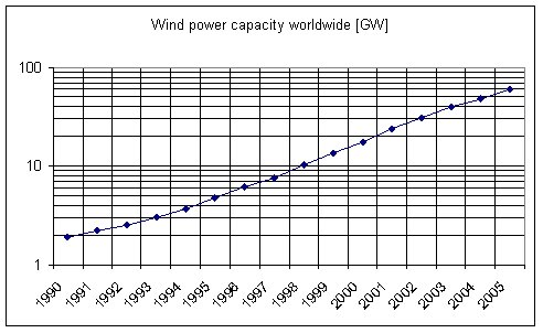 wind power capacity growth